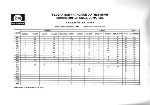 resultats_challenge_des_ligues_2015