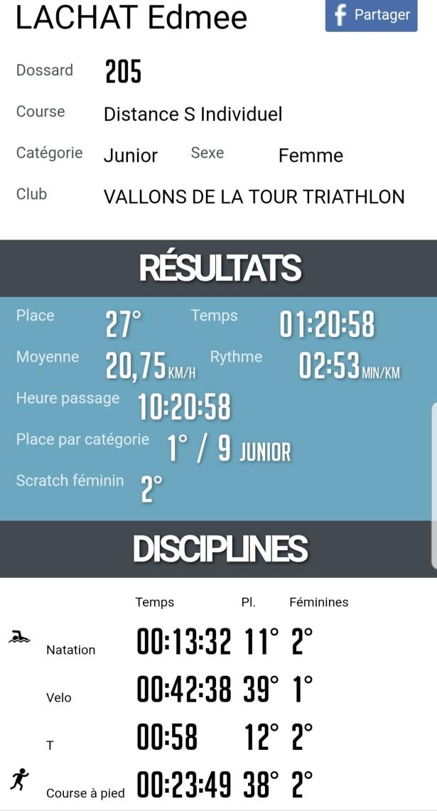 Classement edmée lachat triathlon thonon