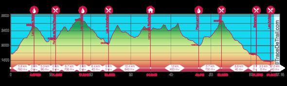 profil thabor 67 km